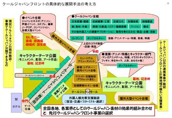 クールジャパンフロントのゾーニングイメージ